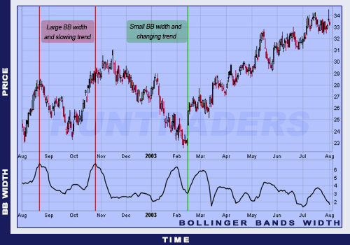 Bollinger Bands Width indicator example