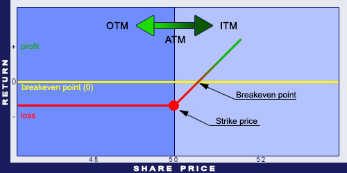 ITM, ATM, and OTM for Call options