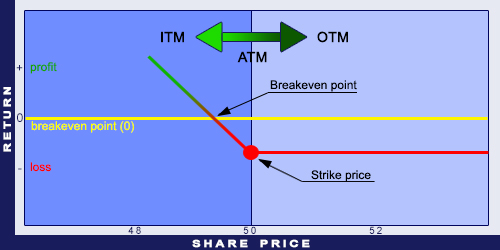 ITM, ATM, and OTM for Put options