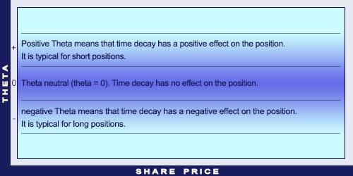 Explanation of theta
