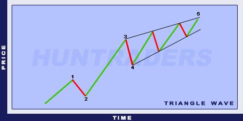 ElliottDiagonal Triangle Wave