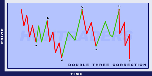 Elliott Double Three Correction