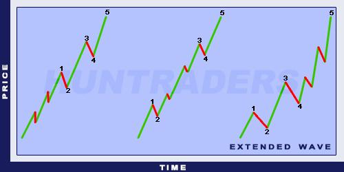 ElliottExtended Wave