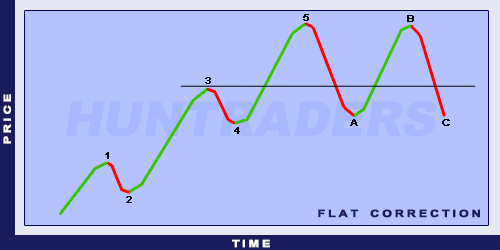 Elliott Flat Correction