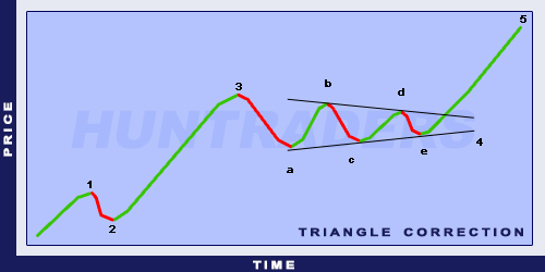 Elliott Triangle Correction