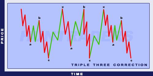 ElliottTriple Three Correction