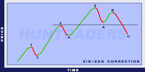Elliott Zig-Zag Correction