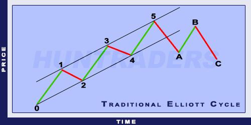 Traditional Elliott Cycle