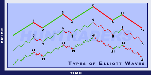 Types of Elliott Waves