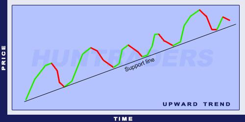 Upward trend line (ascending trend)