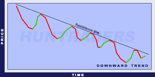 Downward trend line (descending trend)