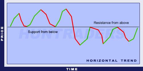 Horizontal trend
