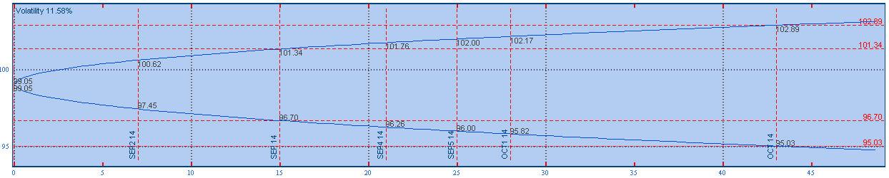 vertikális volumen a kereskedésben